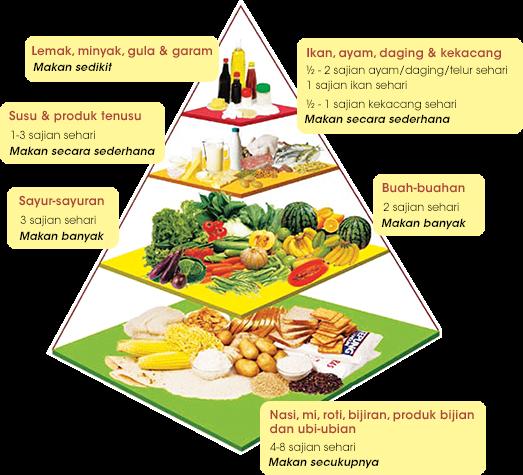 11 Jenis Makanan Berkhasiat Dan Menyihatkan Bagi Melindungi Jantung Kita