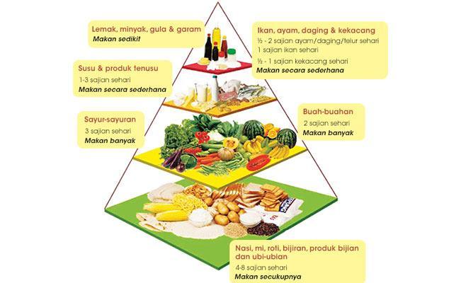 Panduan Pemakanan: Piramid Makanan Malaysia